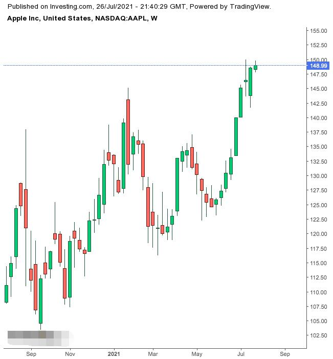 """Apple's earnings report hits the market may underestimate its """"report card"""" this year"""
