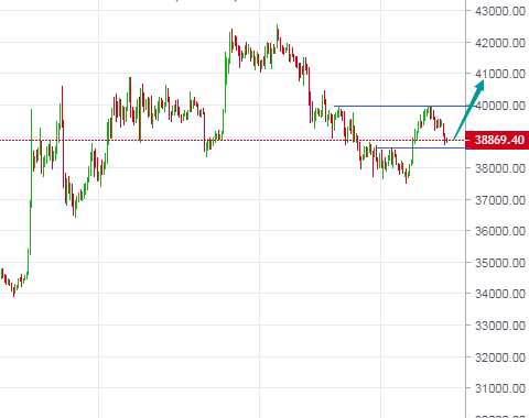 BTC rebounds twice after adjustment, ETH is expected to hit 2900
